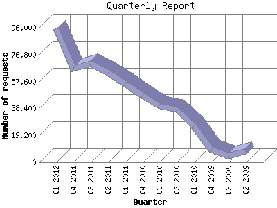 NMHS Website - Quarterly Report